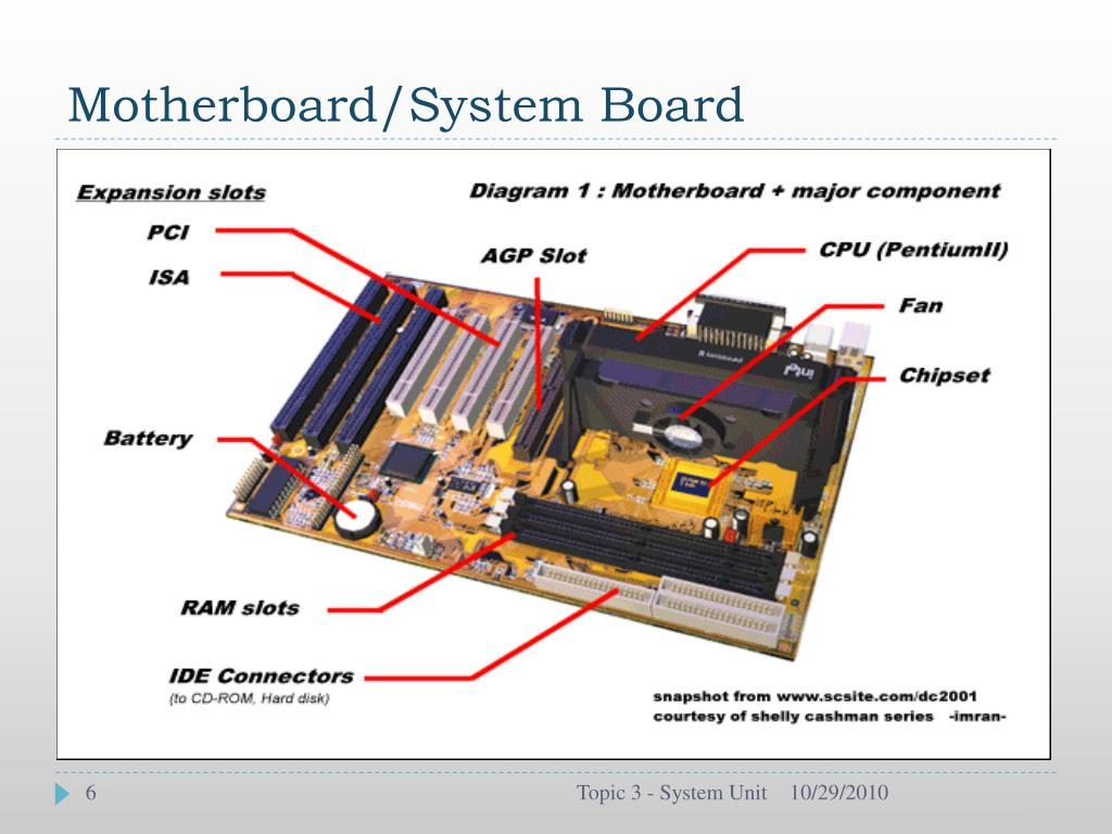 Motherboard/System Board