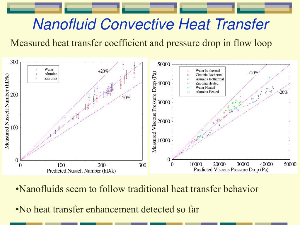 Nanofluid Convective Heat Transfer