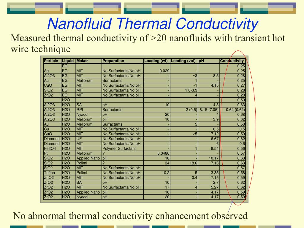 Nanofluid Thermal Conductivity