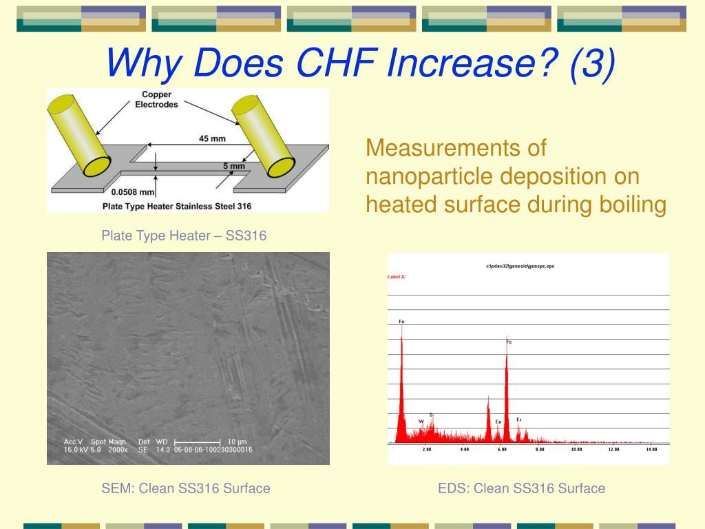 Why Does CHF Increase? (3)