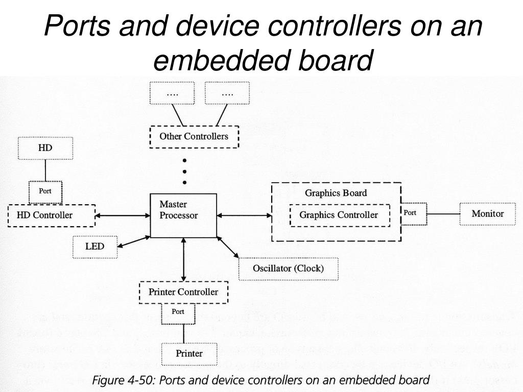 Ports and device controllers on an embedded board