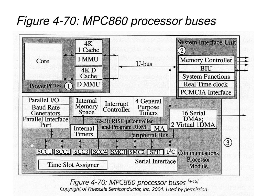 Figure 4-70: MPC860 processor buses