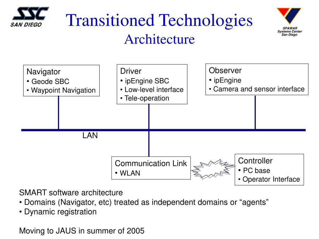 Transitioned Technologies