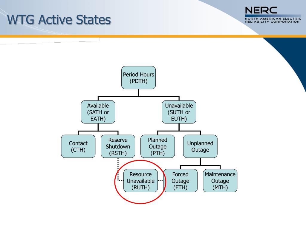 WTG Active States