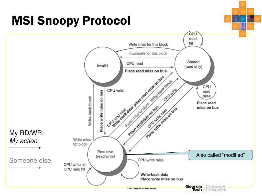 MSI Snoopy Protocol