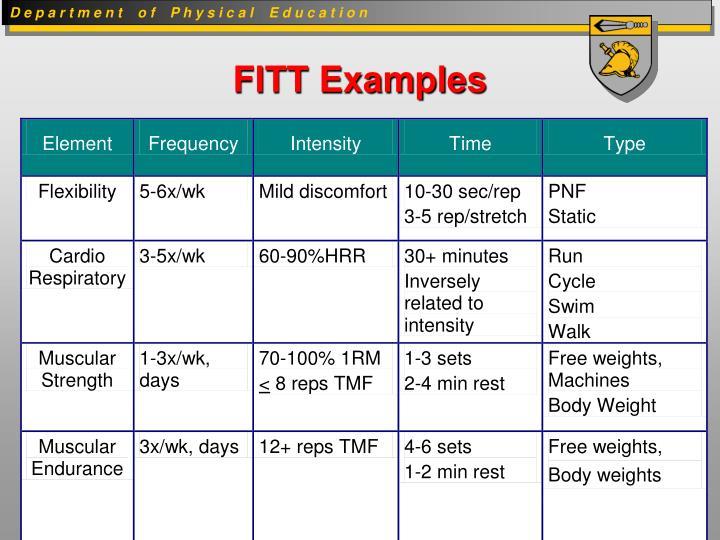 FITT Examples