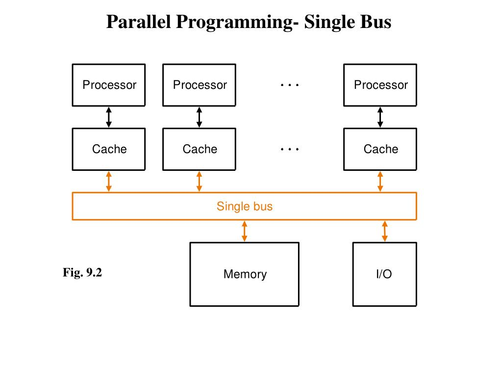 Parallel Programming- Single Bus