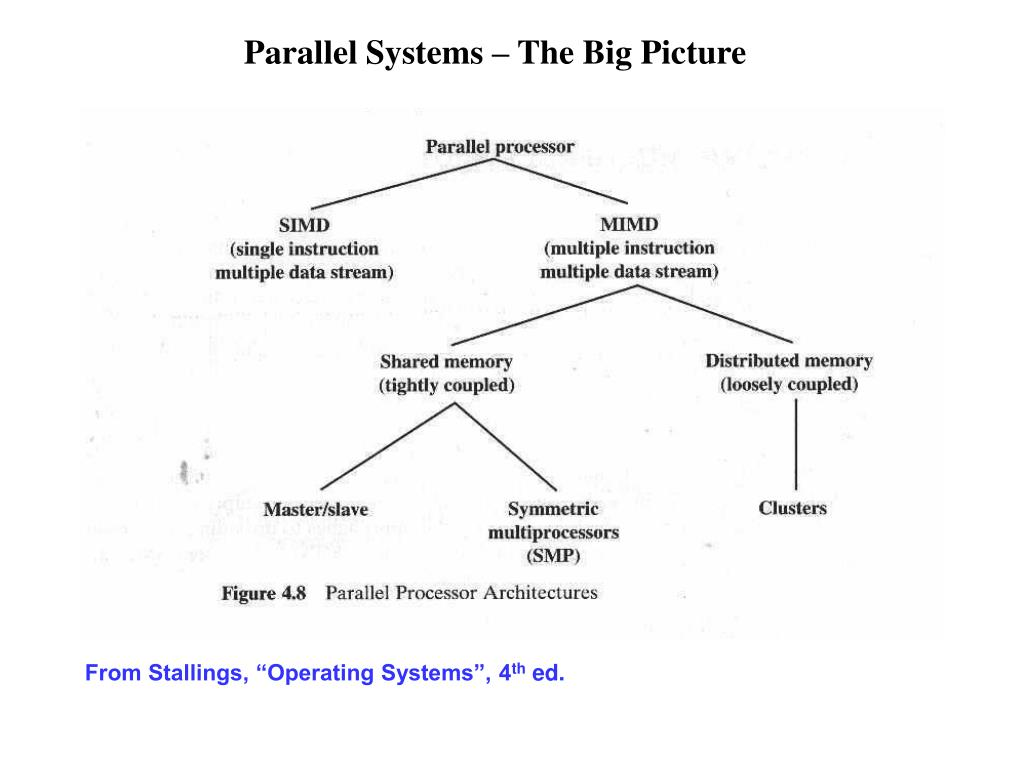 Parallel Systems – The Big Picture