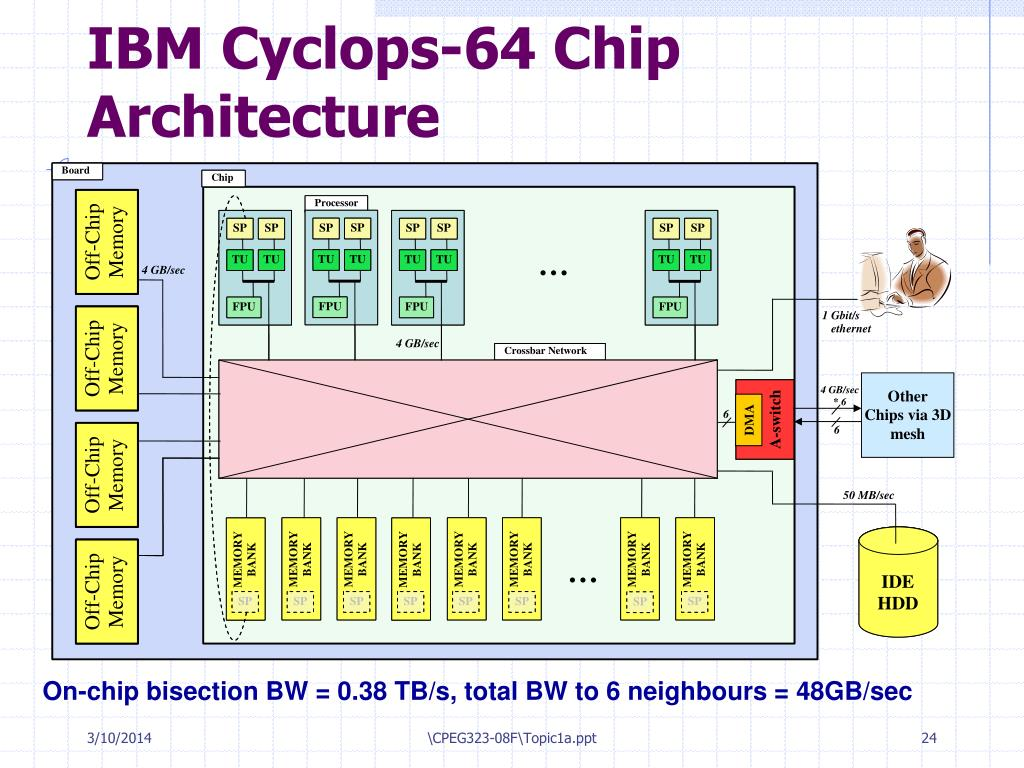 IBM Cyclops-64 Chip Architecture