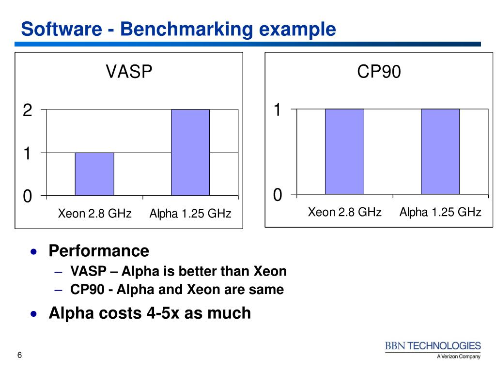 Software - Benchmarking example