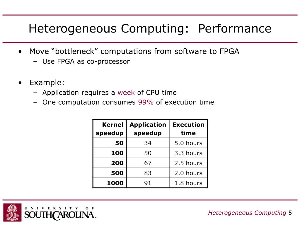 Heterogeneous Computing:  Performance