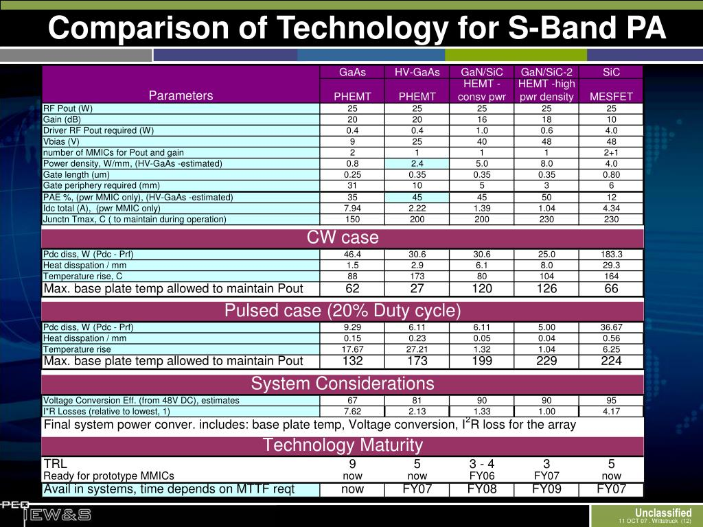 Comparison of Technology for S-Band PA