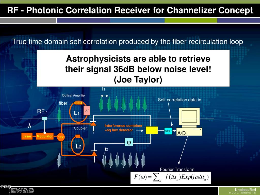 RF - Photonic Correlation Receiver for Channelizer Concept