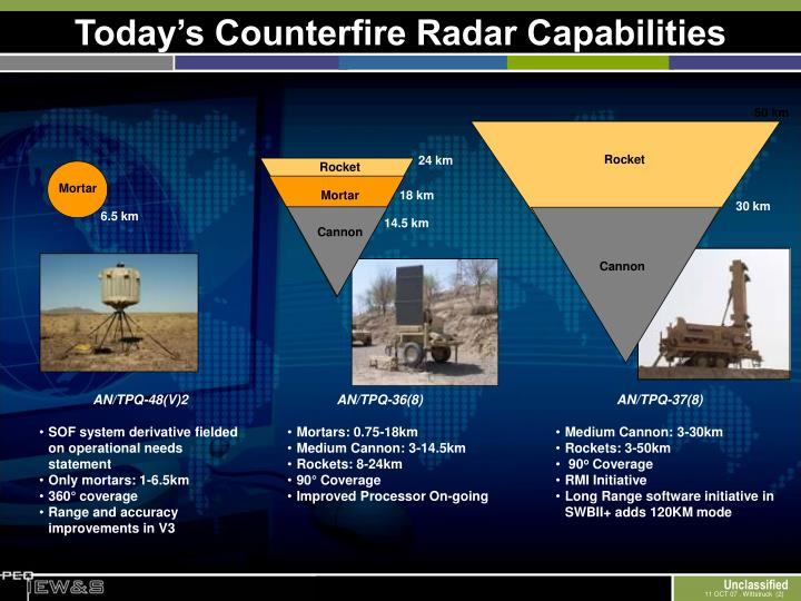 Today s counterfire radar capabilities