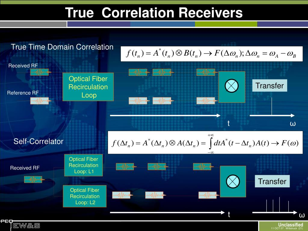 True  Correlation Receivers