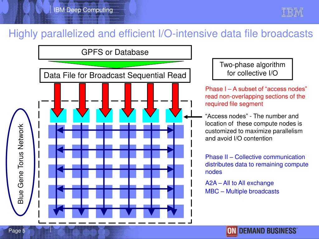 Highly parallelized and efficient I/O-intensive data file broadcasts