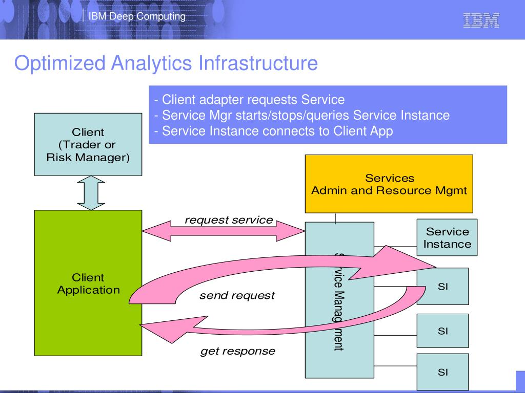 Optimized Analytics Infrastructure