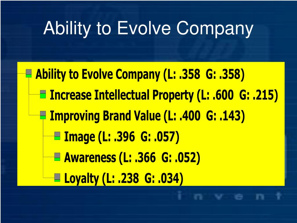 Ability to Evolve Company