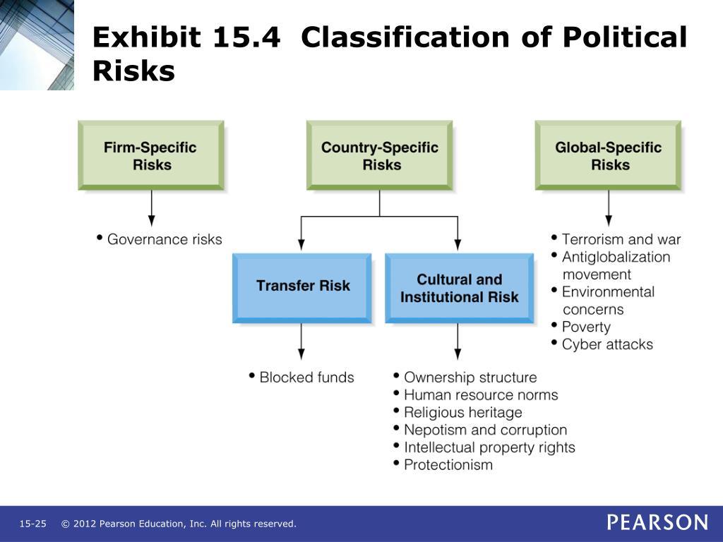 Exhibit 15.4  Classification of Political Risks
