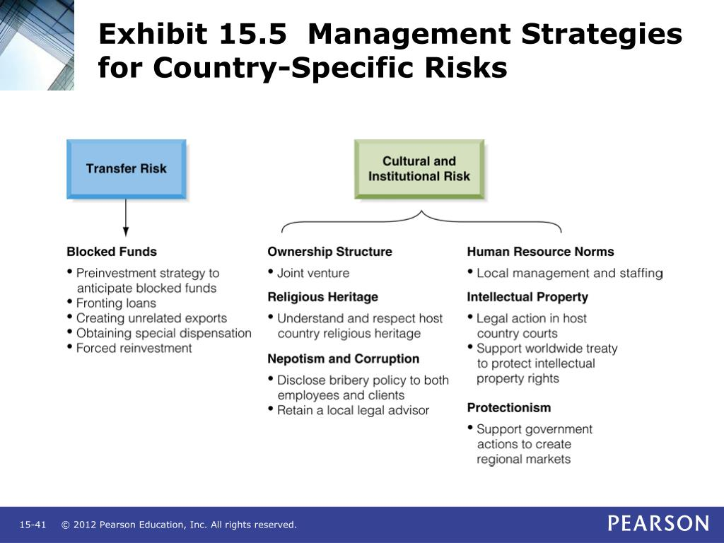 Exhibit 15.5  Management Strategies for Country-Specific Risks