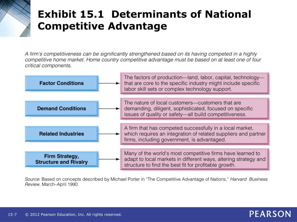 Exhibit 15.1  Determinants of National Competitive Advantage
