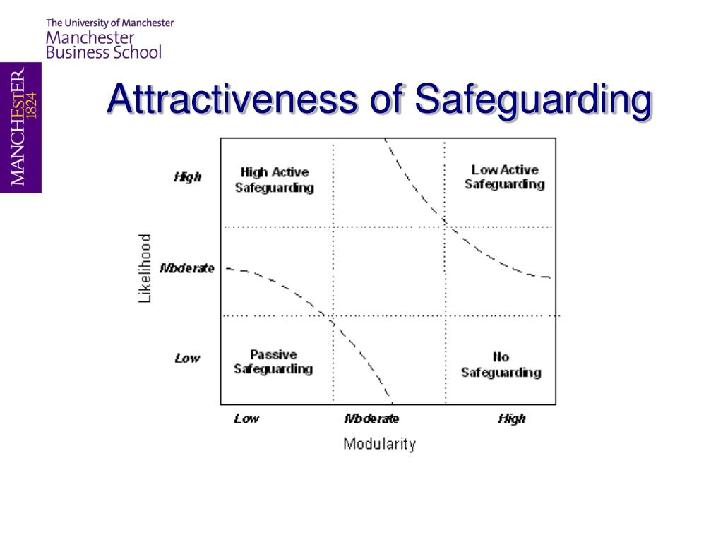 Attractiveness of Safeguarding