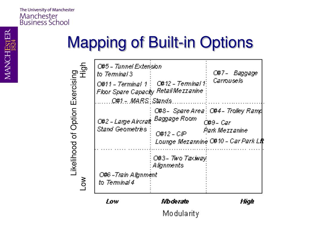 Mapping of Built-in Options