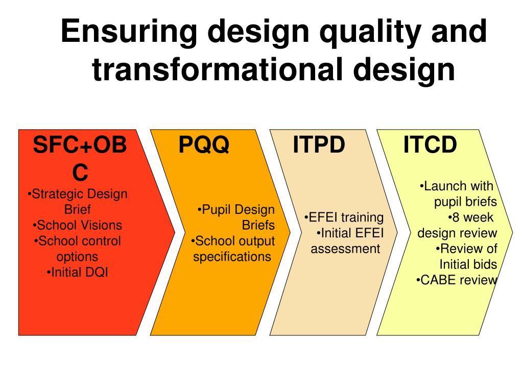 Ensuring design quality and transformational design