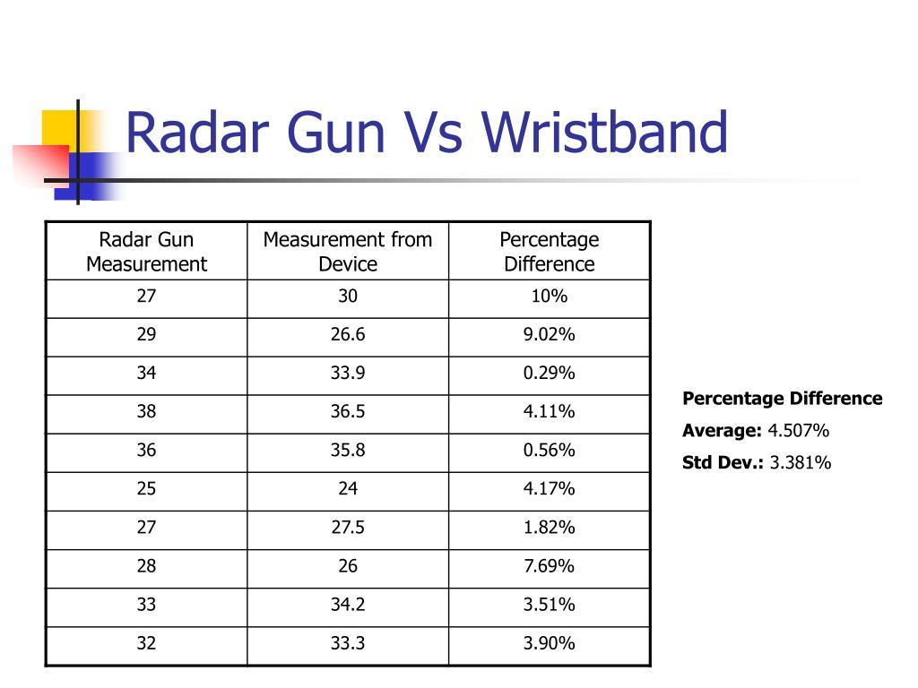 Radar Gun Vs Wristband