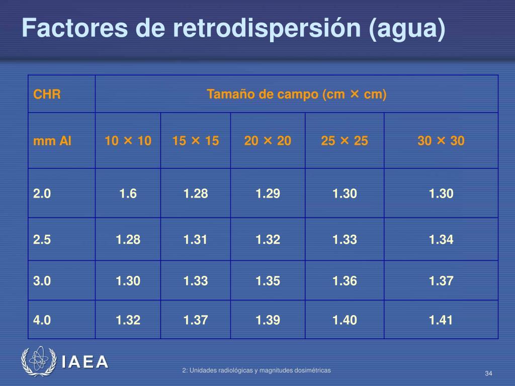 Factores de retrodispersión (agua)