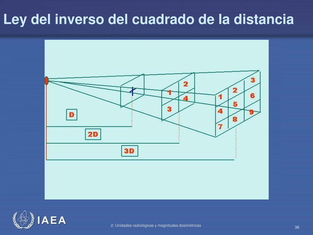 Ley del inverso del cuadrado de la distancia