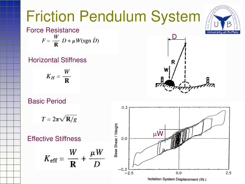 Friction Pendulum System