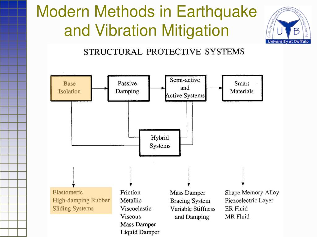 Modern Methods in Earthquake and Vibration Mitigation