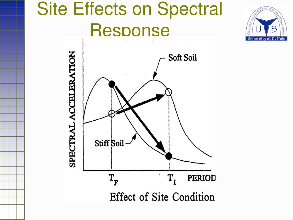 Site Effects on Spectral Response