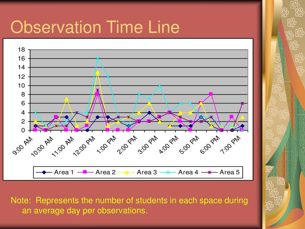 Observation Time Line