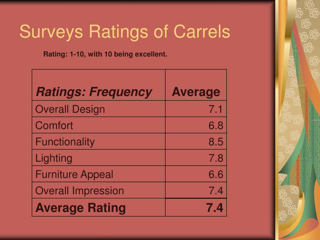 Surveys Ratings of Carrels