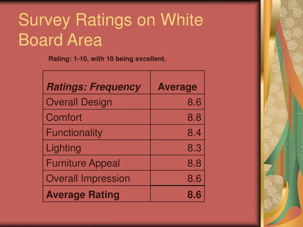 Survey Ratings on White Board Area