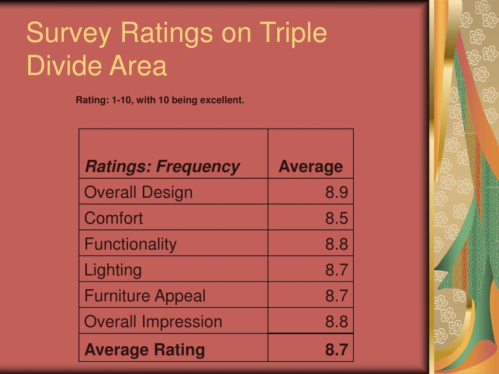 Survey Ratings on Triple Divide Area