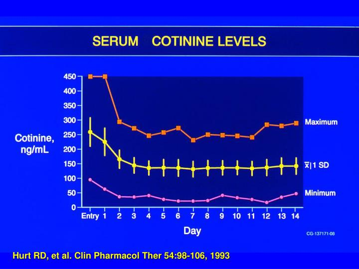 Hurt RD, et al. Clin Pharmacol Ther 54:98-106, 1993