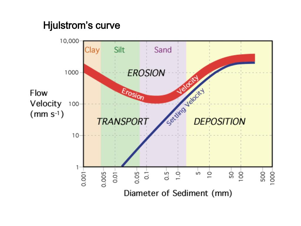 Hjulstrom's curve