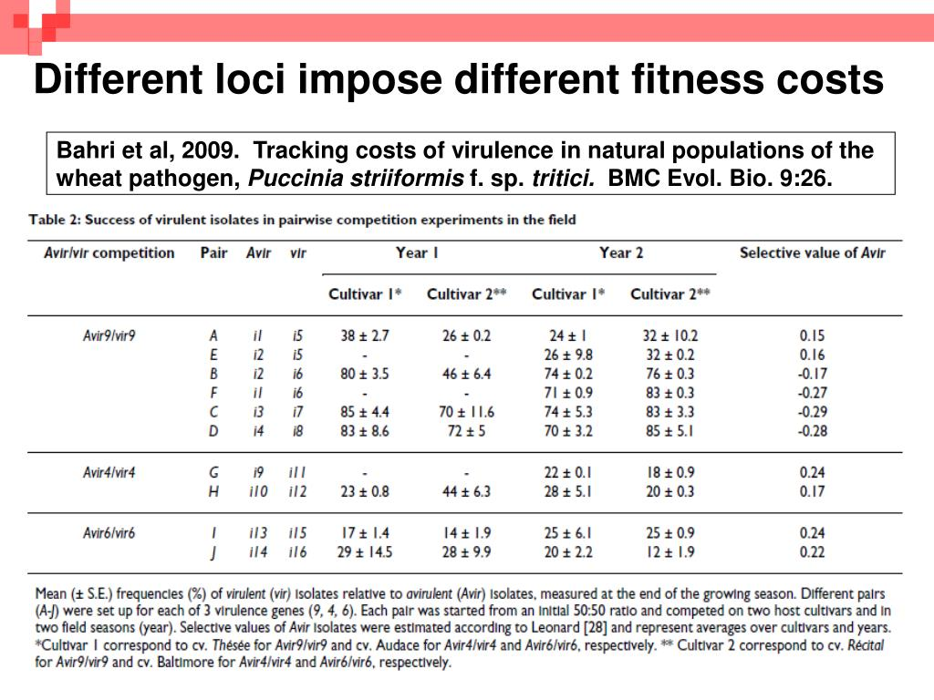 Different loci impose different fitness costs