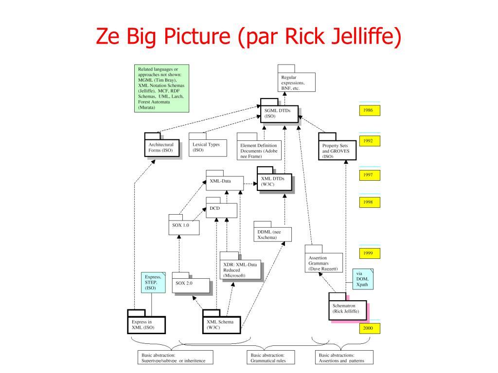 Ze Big Picture (par Rick Jelliffe)