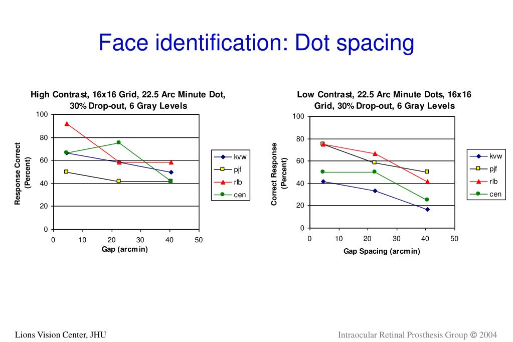 Face identification: Dot