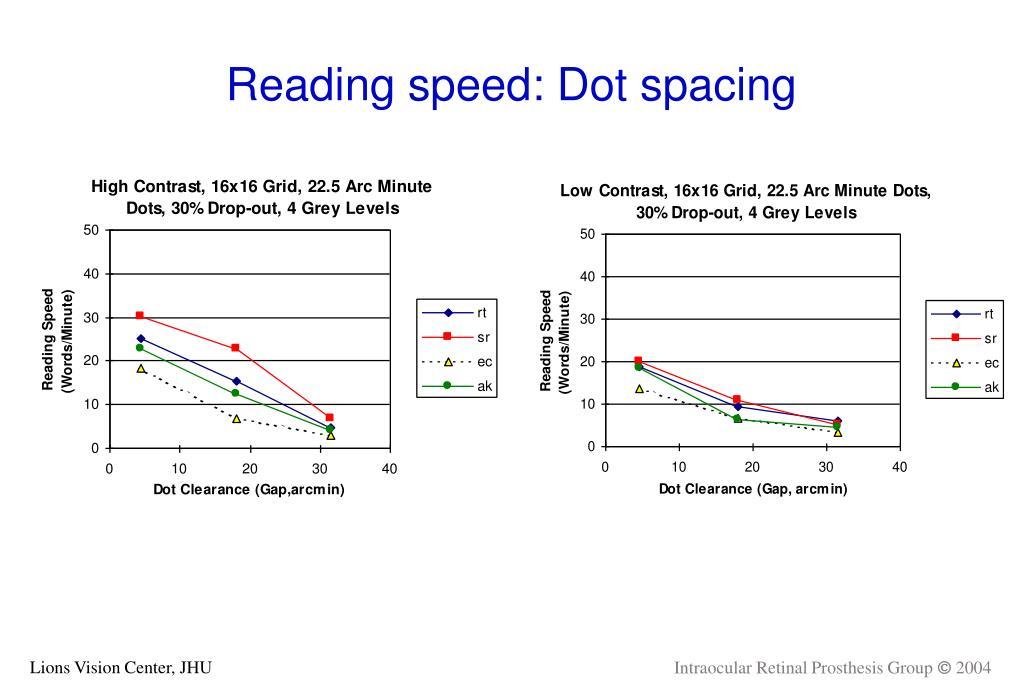 Reading speed: Dot spacing