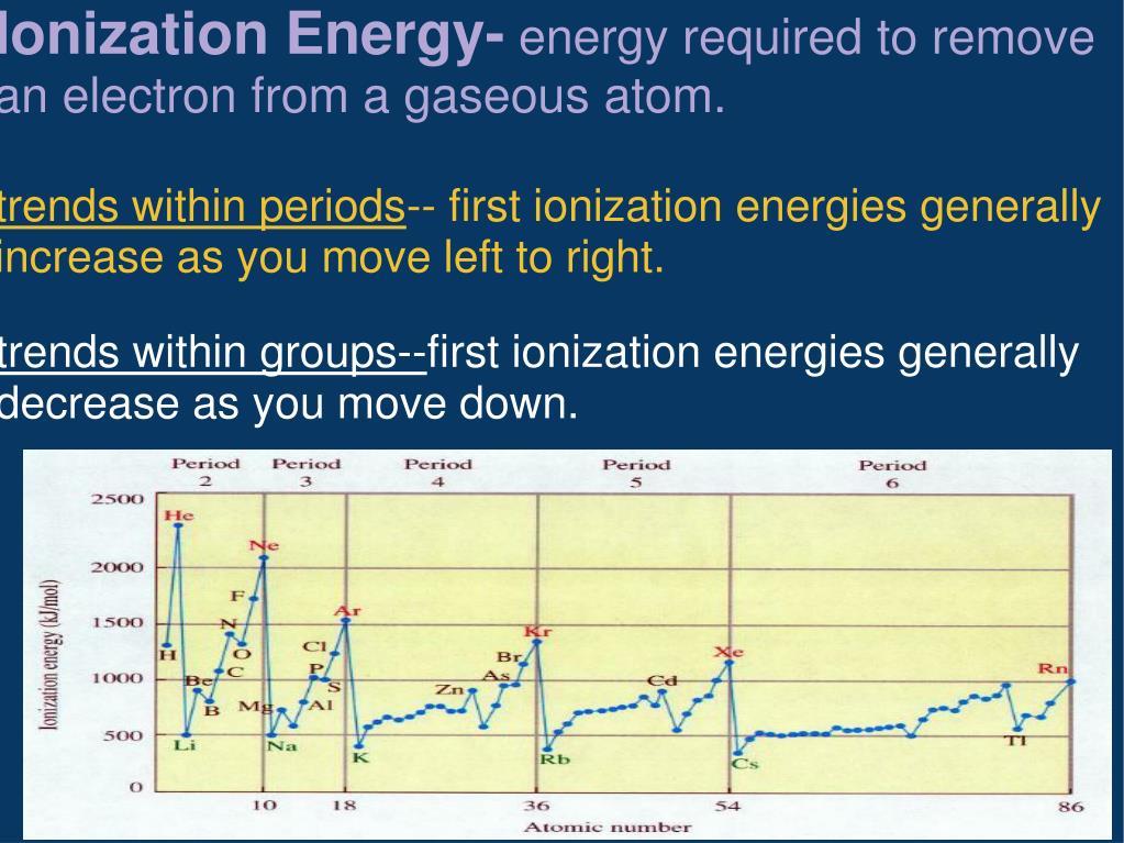 Ionization Energy-