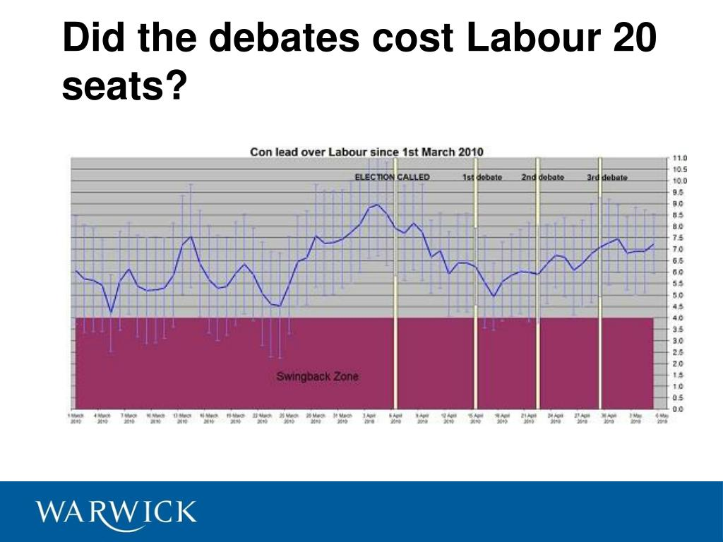 Did the debates cost Labour 20 seats?