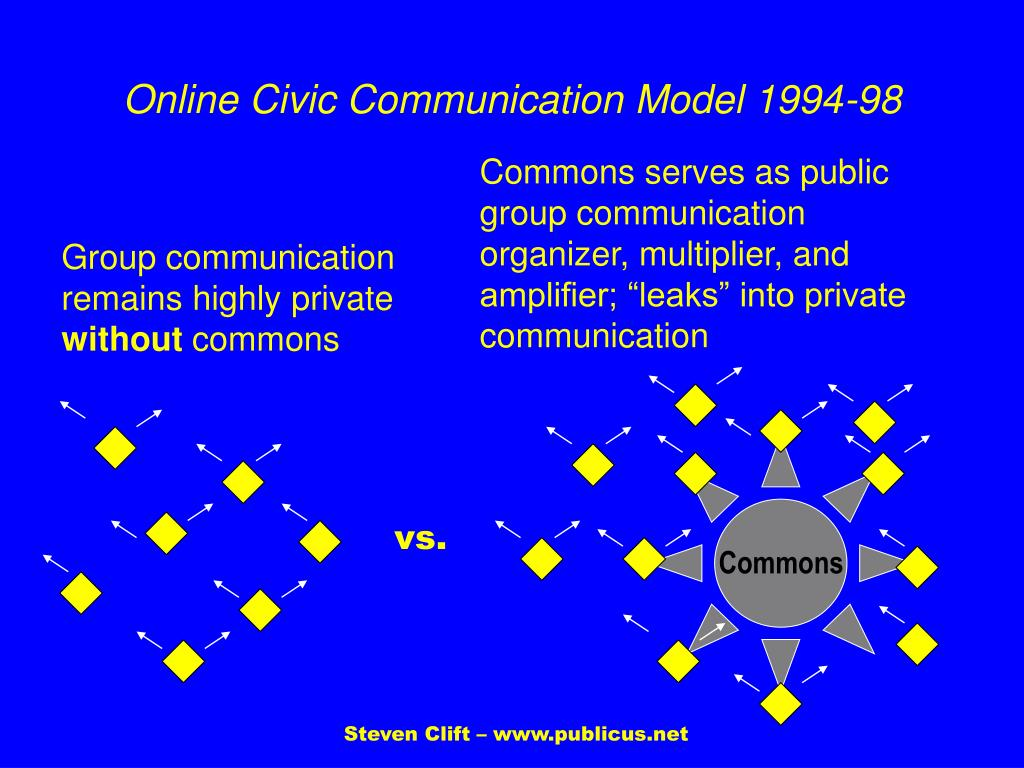 Online Civic Communication Model 1994-98