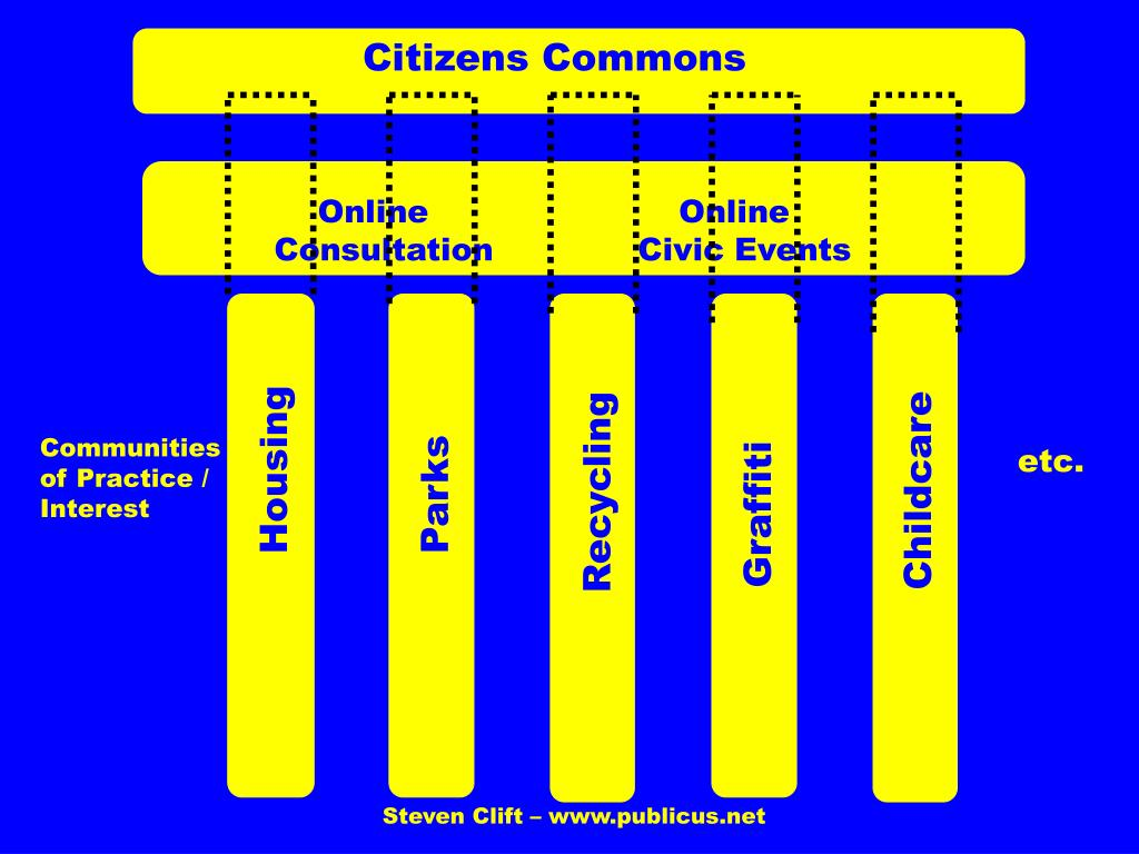Citizens Commons