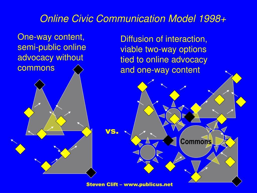 Online Civic Communication Model 1998+