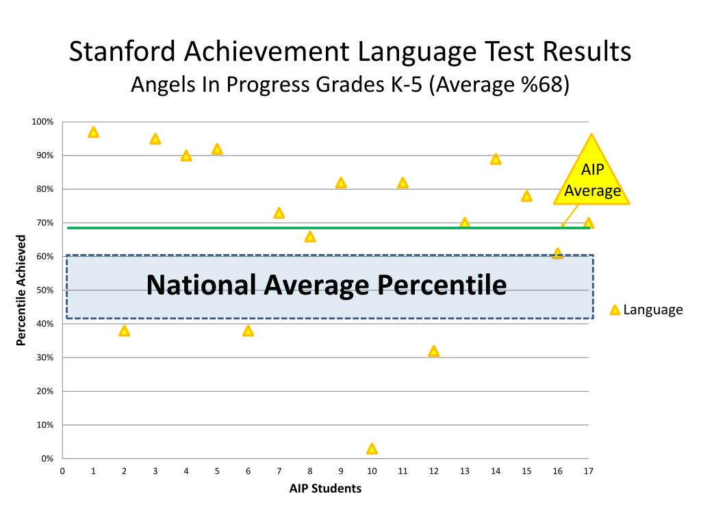 Stanford Achievement Language Test Results